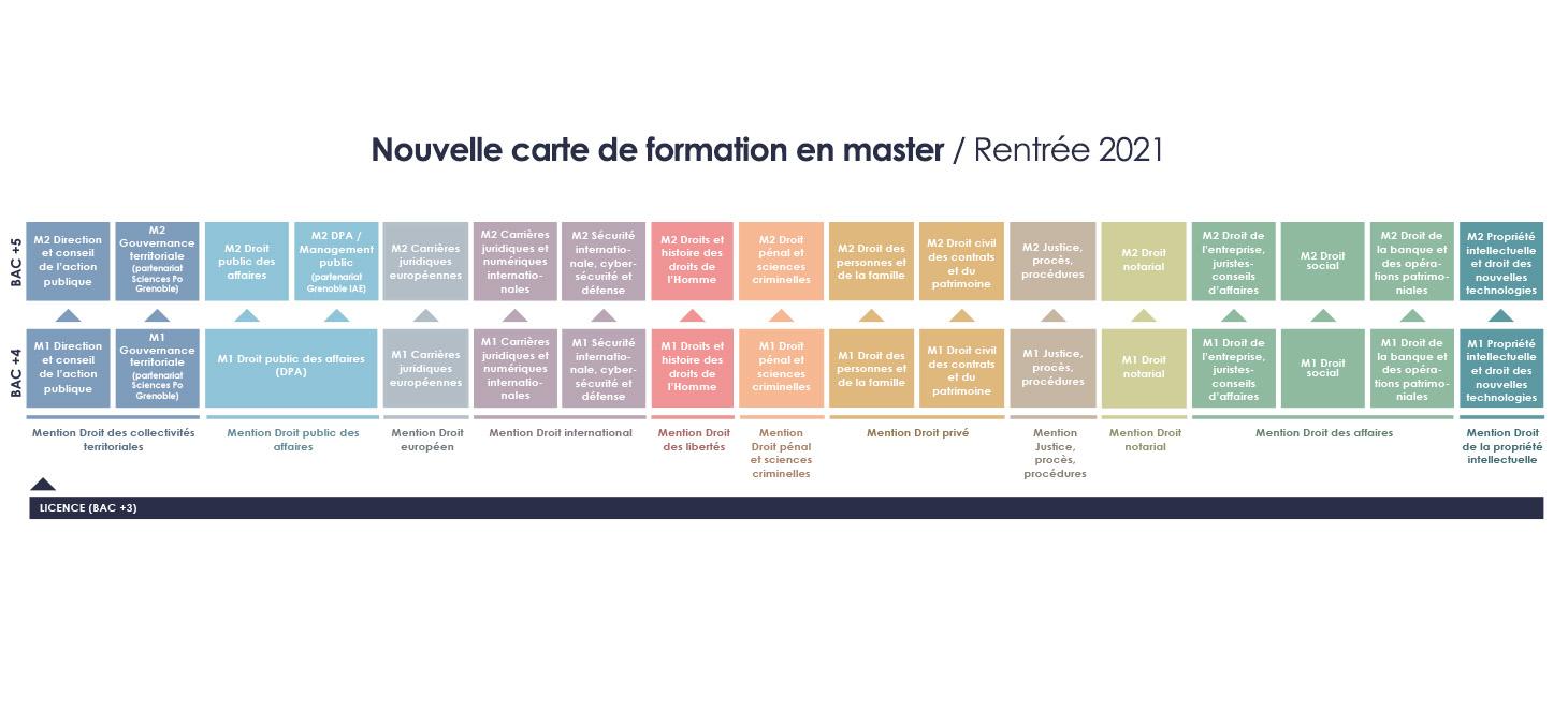 Carte de formation en master rentrée 2021